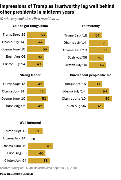 Impressions of Trump as trustworthy lag well behind other presidents in midterm years