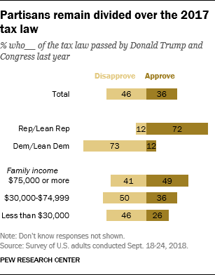 Partisans remain divided over the 2017 tax law
