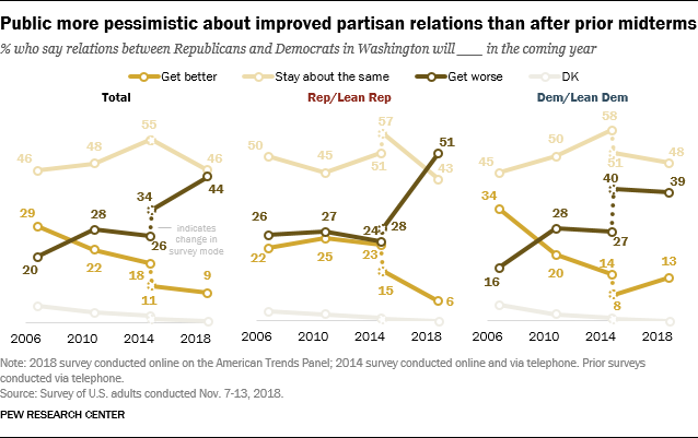 Public more pessimistic about improved partisan relations than after prior midterms