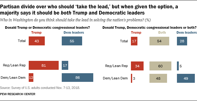 Partisan divide over who should 'take the lead,' but when given the option, a majority says it should be both Trump and Democratic leaders