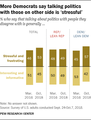 More Democrats say talking politics with those on other side is 'stressful'