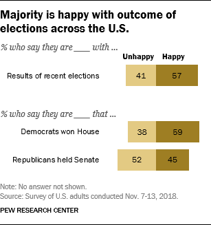 Majority is happy with outcome of elections across the U.S.