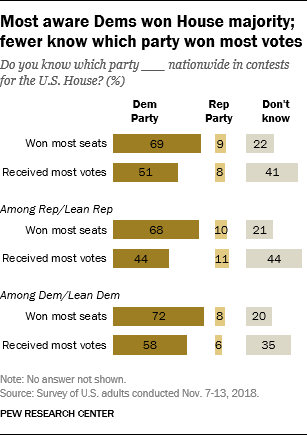 Most aware Dems won House majority; fewer know which party won most votes