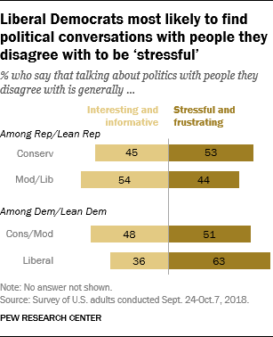 Liberal Democrats most likely to find political conversations with people they disagree with to be 'stressful'