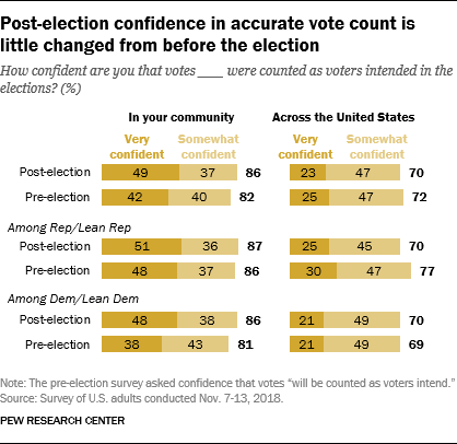 Post-election confidence in accurate vote count is little changed from before the election