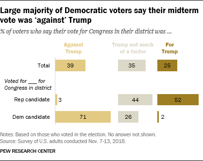 Large majority of Democratic voters say their midterm vote was 'against' Trump