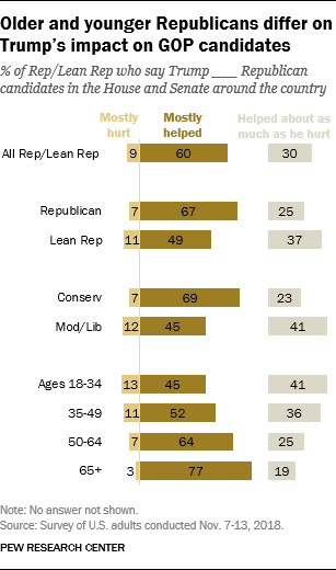 Older and younger Republicans differ on Trump's impact on GOP candidates