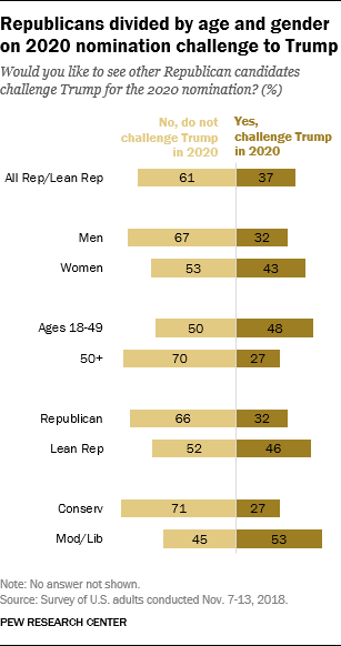 Republicans divided by age and gender on 2020 nomination challenge to Trump
