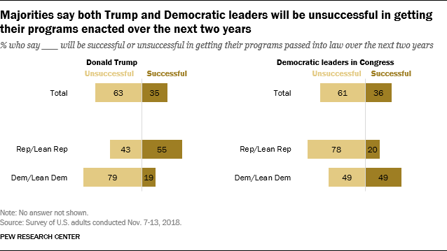 Majorities say both Trump and Democratic leaders will be unsuccessful in getting their programs enacted over the next two years