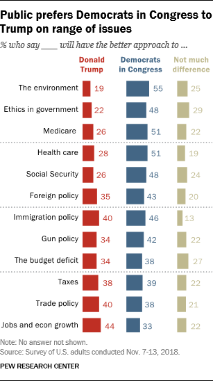 Public prefers Democrats in Congress to Trump on range of issues