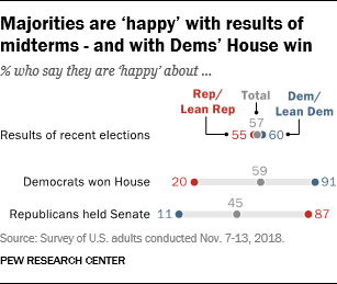 Majorities are 'happy' with results of midterms - and with Dems' House win