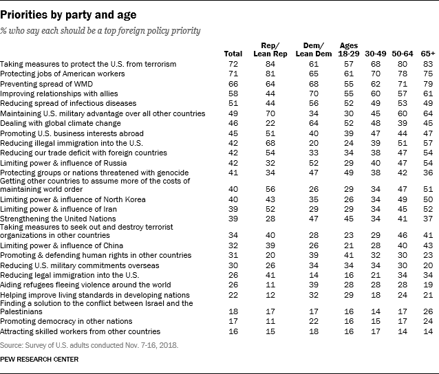 Priorities by party and age