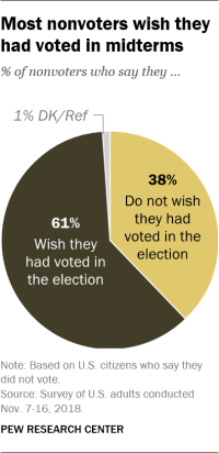 Most nonvoters wish they had voted in midterms
