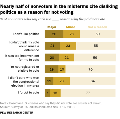 Nearly half of nonvoters in the midterms cite disliking politics as a reason for not voting