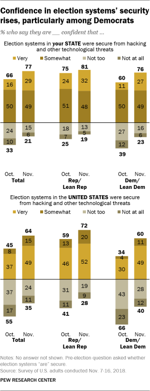 Confidence in election systems' security rises, particularly among Democrats