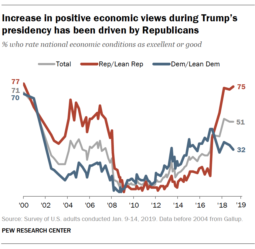 Increase in positive economic views during Trump's presidency has been driven by Republicans
