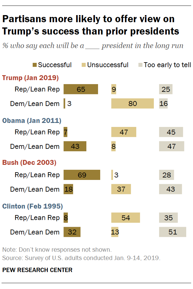 Partisans more likely to offer view on Trump's success than prior presidents