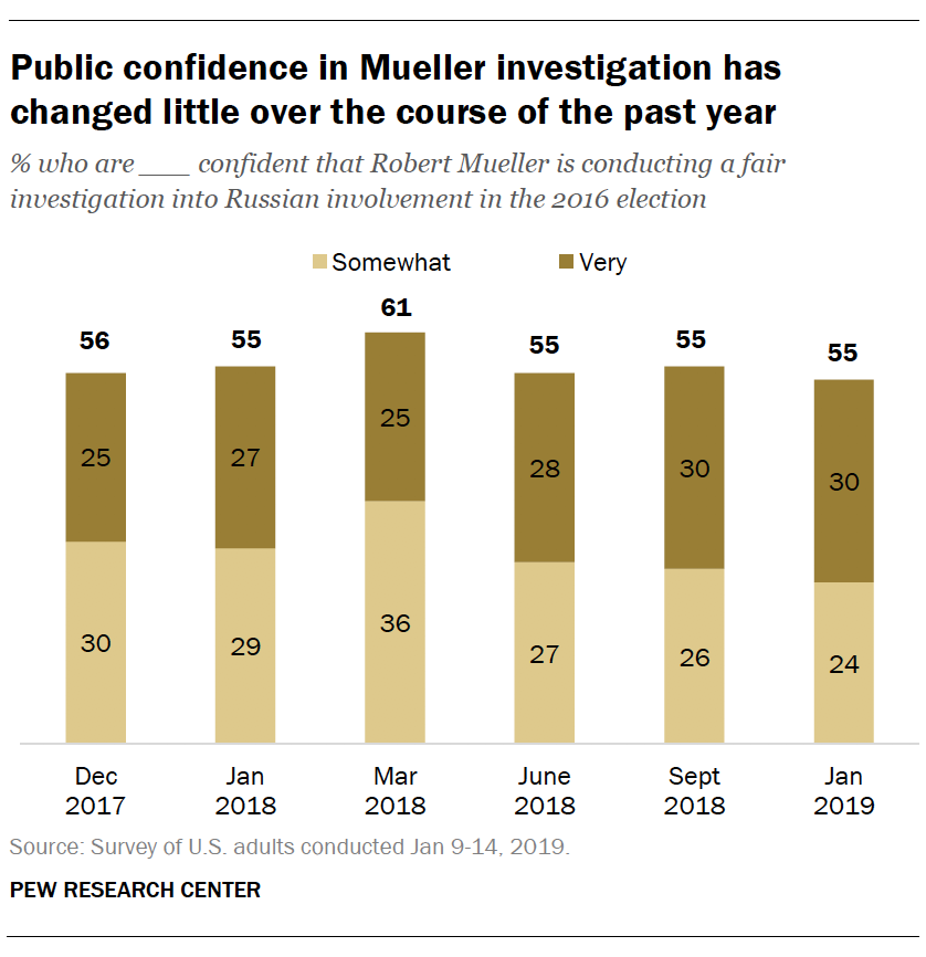 Public confidence in Mueller investigation has changed little over the course of the past year