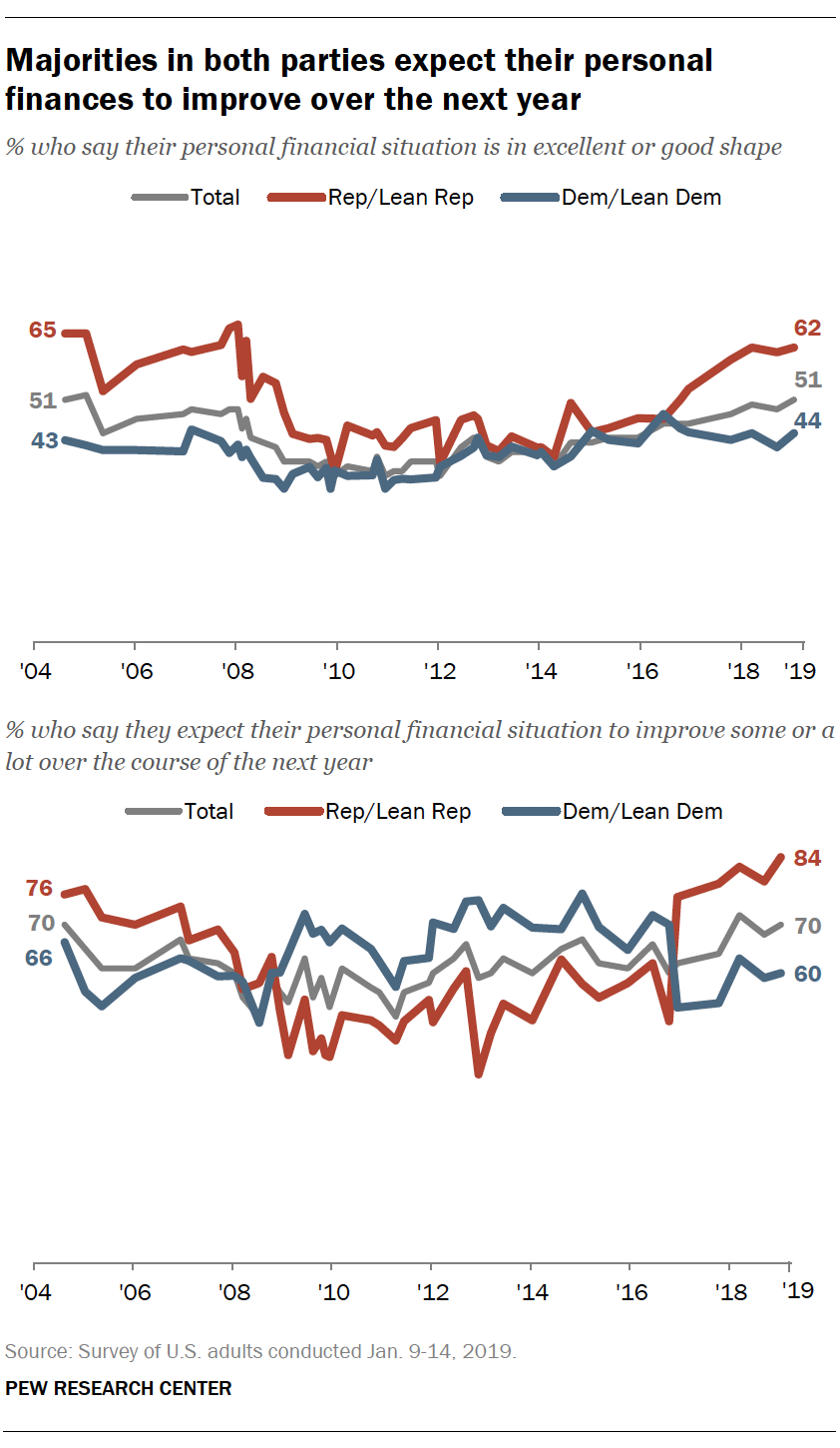 Majorities in both parties expect their personal finances to improve over the next year