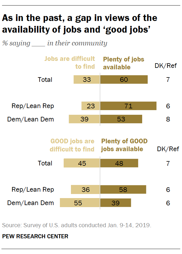 As in the past, a gap in views of the availability of jobs and 'good jobs'