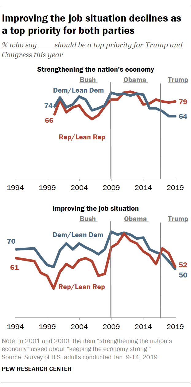 Improving the job situation declines as a top priority for both parties