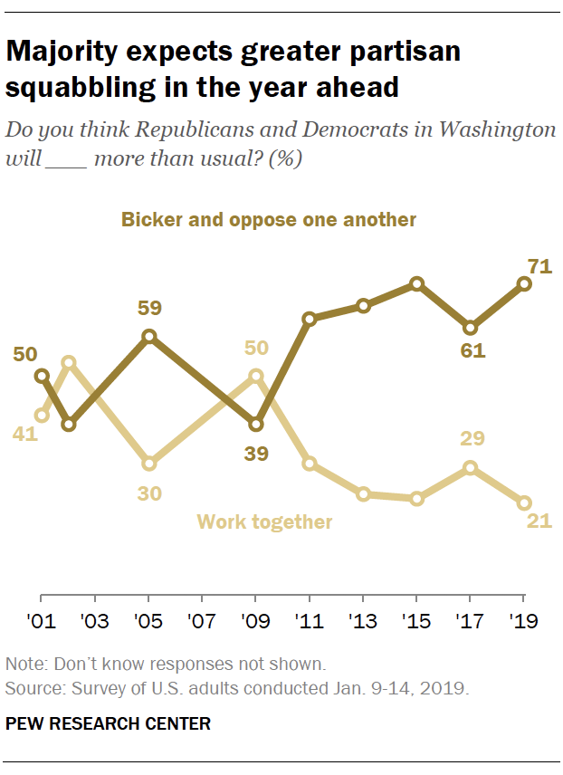 Majority expects greater partisan squabbling in the year ahead
