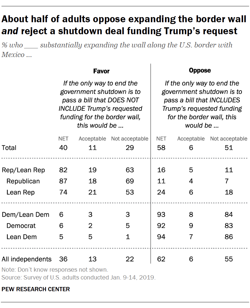 About half of adults oppose expanding the border wall and reject a shutdown deal funding Trump's request