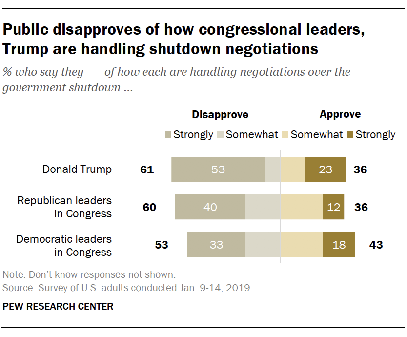 Public disapproves of how congressional leaders, Trump are handling shutdown negotiations