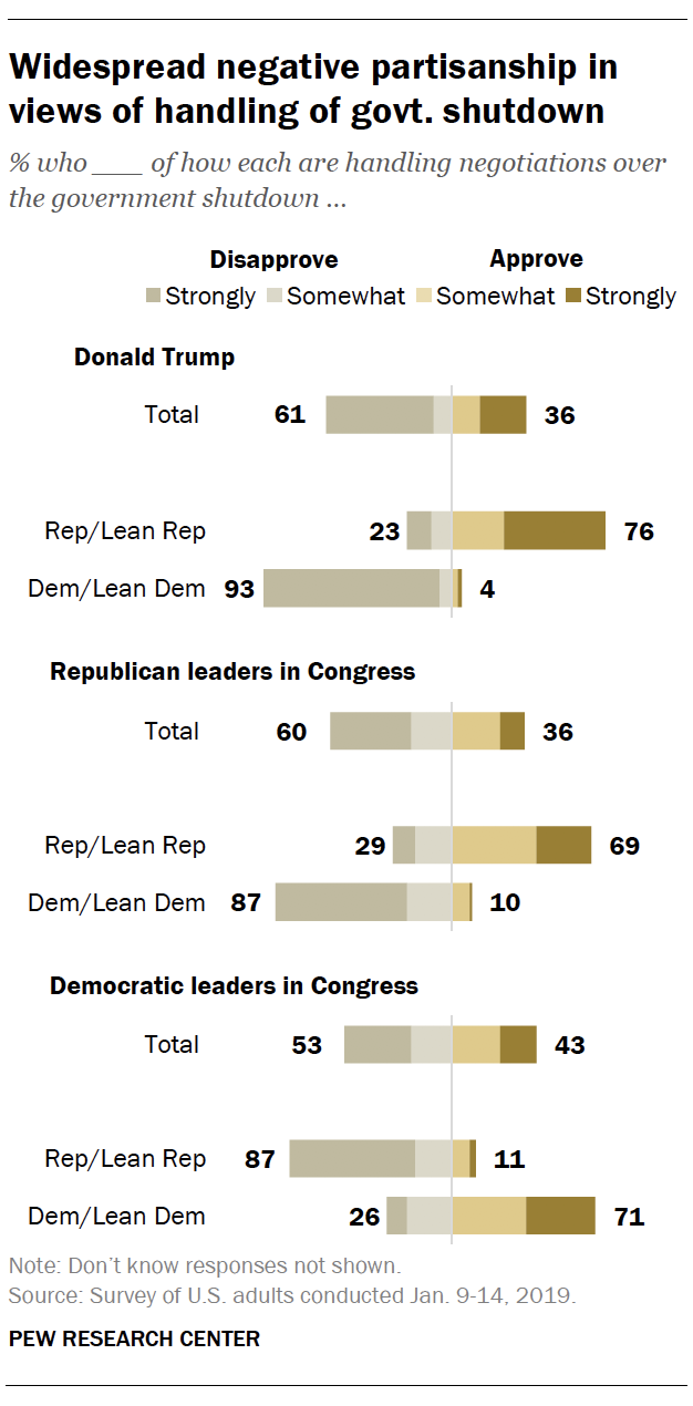 Widespread negative partisanship in views of handling of govt. shutdown