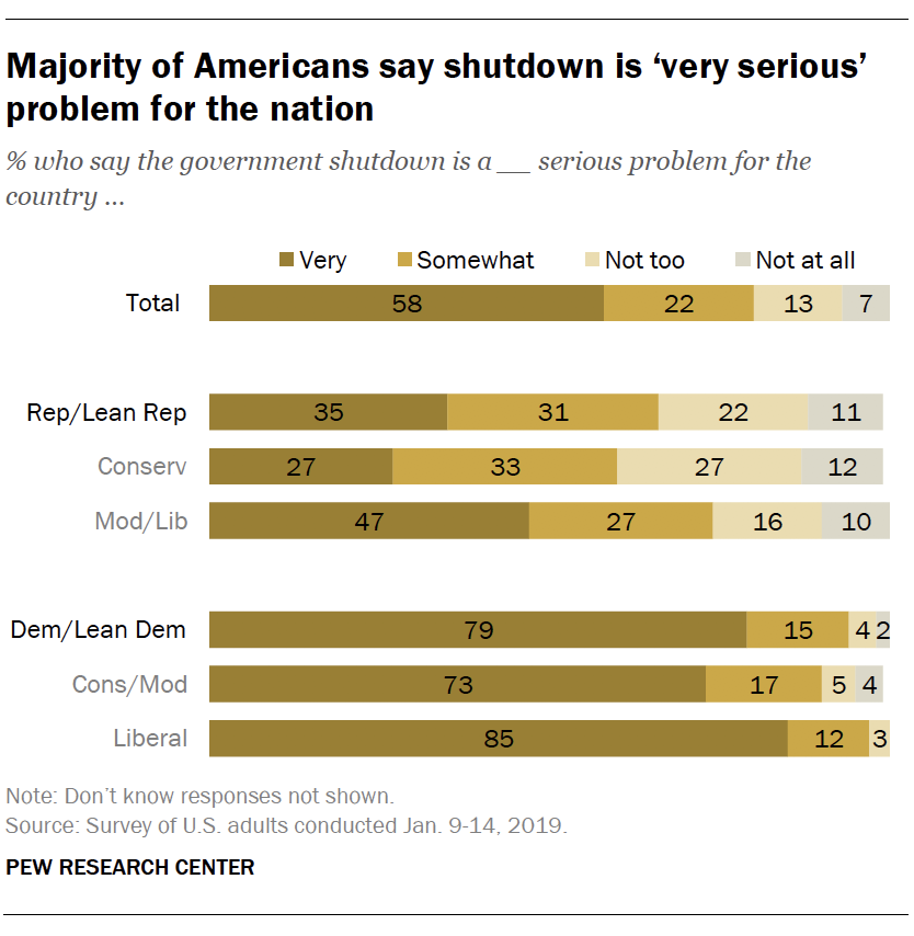 Majority of Americans say shutdown is 'very serious' problem for the nation