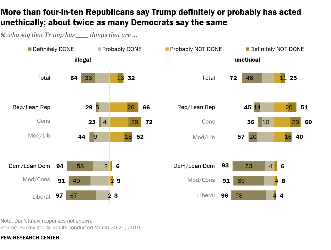 More than four-in-ten Republicans say Trump definitely or probably has acted unethically; about twice as many Democrats say the same