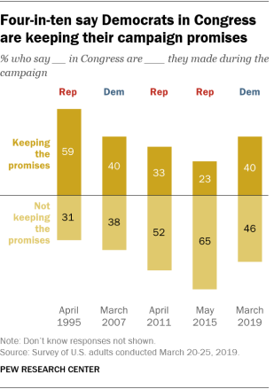 Four-in-ten say Democrats in Congress are keeping their campaign promises