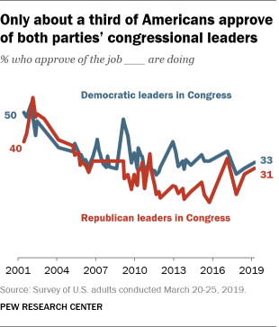 Only about a third of Americans approve of both parties' congressional leaders