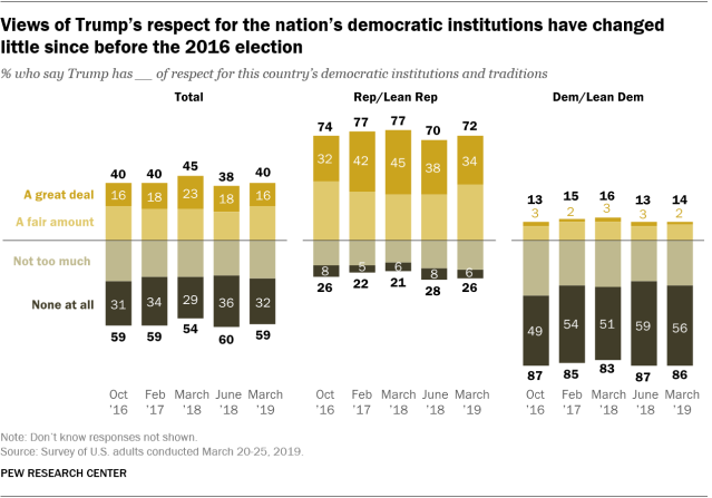 Views of Trump's respect for the nation's democratic institutions have changed little since before the 2016 election