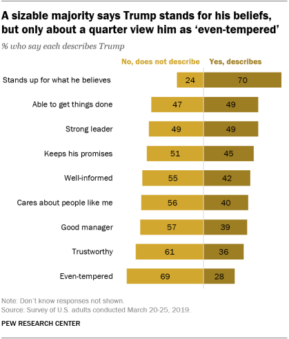 A sizable majority says Trump stands for his beliefs, but only about a quarter view him as 'even-tempered'