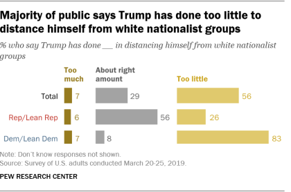 Majority of public says Trump has done too little to distance himself from white nationalist groups