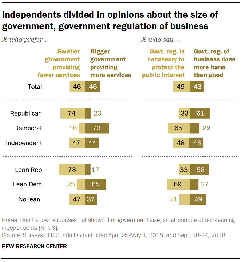 Independents divided in opinions about the size of government, government regulation of business