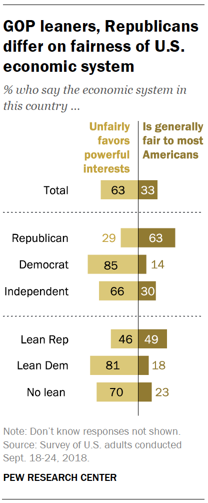 GOP leaners, Republicans differ on fairness of U.S. economic system