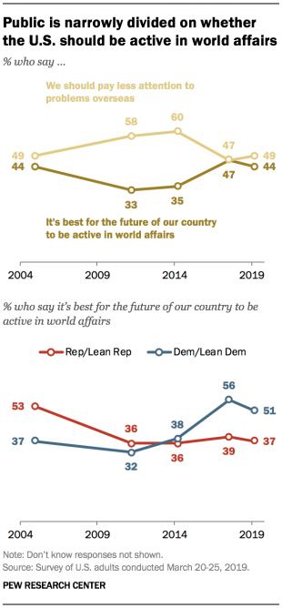 Public is narrowly divided on whether the U.S. should be active in world affairs