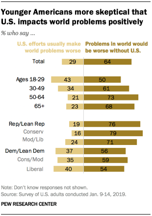 Younger Americans more skeptical that U.S. impacts world problems positively