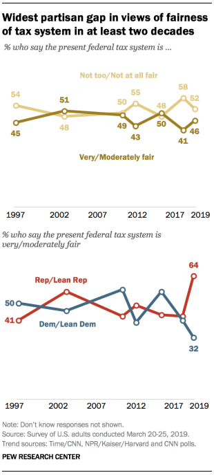 Widest partisan gap in views of fairness of tax system in at least two decades
