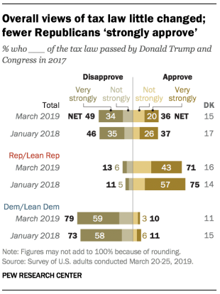 Overall views of tax law little changed; fewer Republicans 'strongly approve'