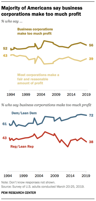 Majority of Americans say business corporations make too much profit
