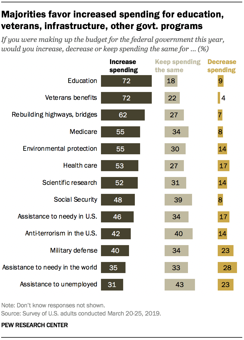 Majorities favor increased spending for education, veterans, infrastructure, other govt. programs