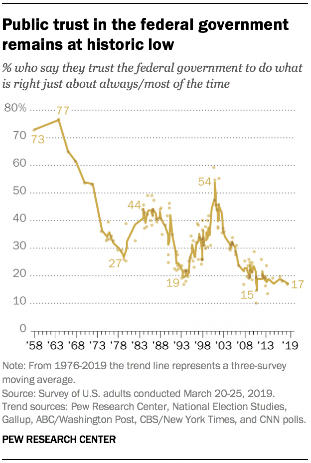 Public trust in the federal government remains at historic low