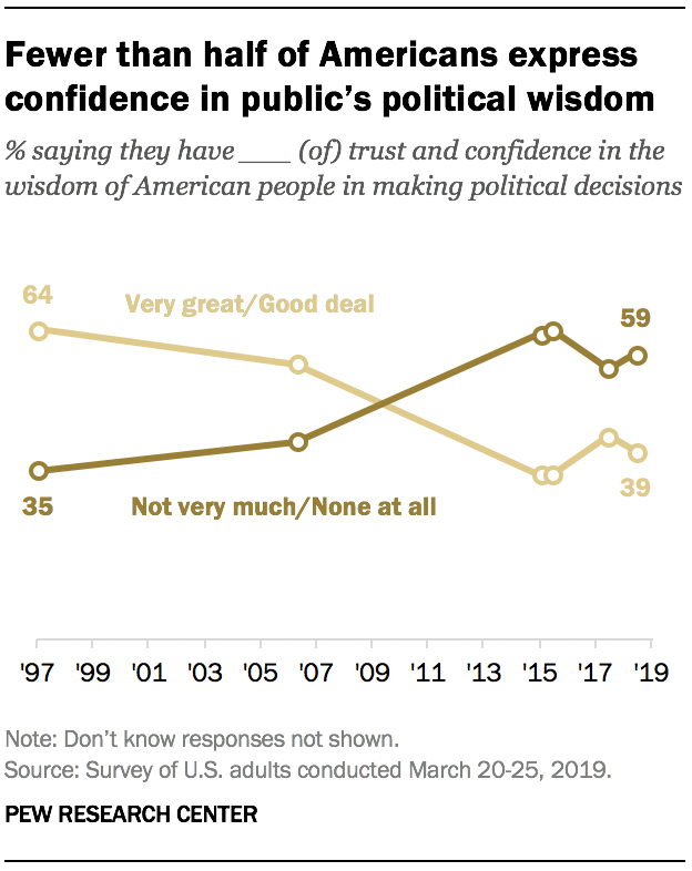 Fewer than half of Americans express confidence in public's political wisdom