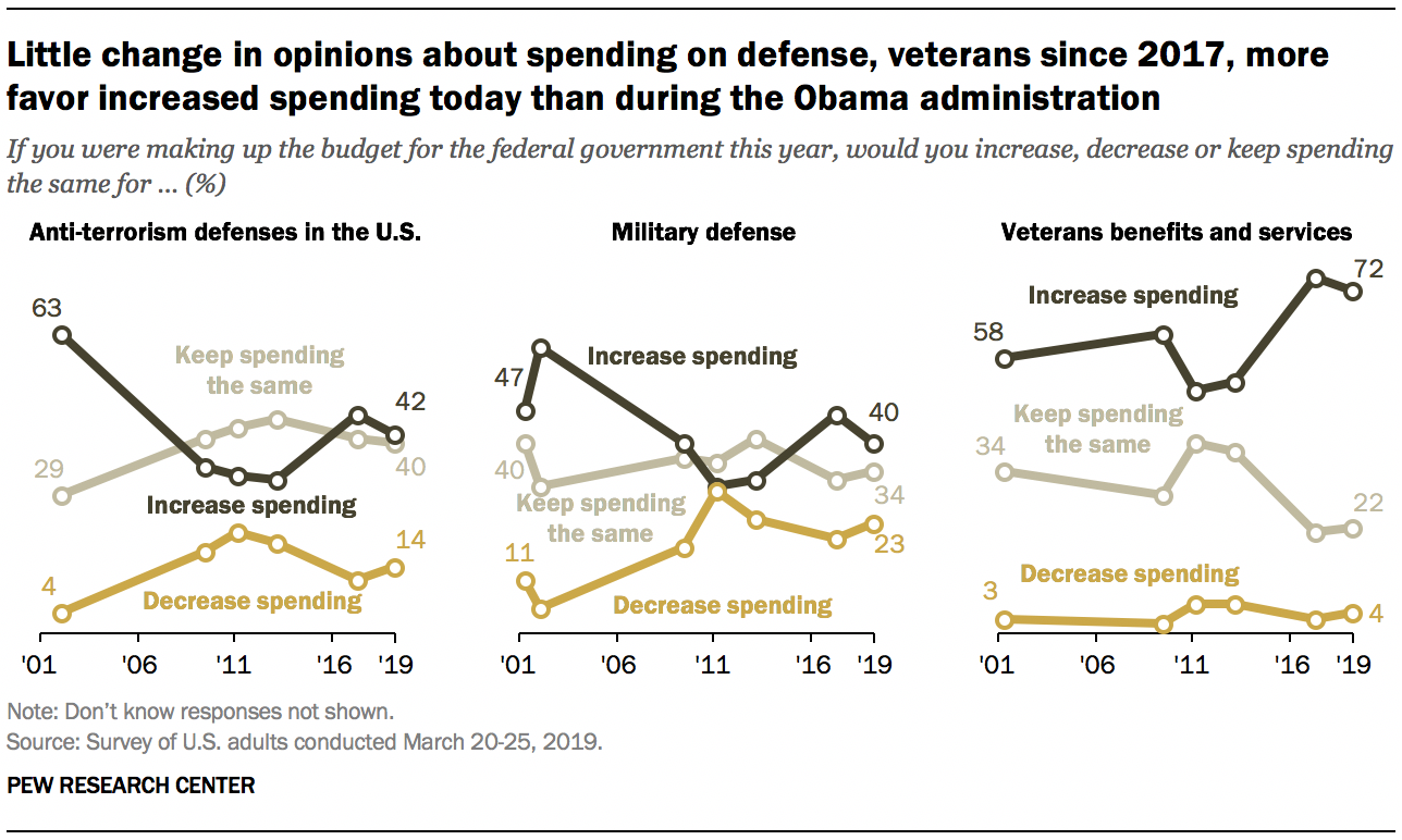 Little change in opinions about spending on defense, veterans since 2017, more favor increased spending today than during the Obama administration