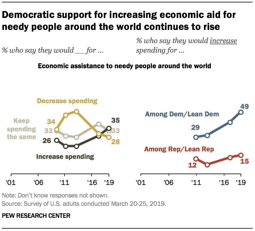 Democratic support for increasing economic aid for needy people around the world continues to rise