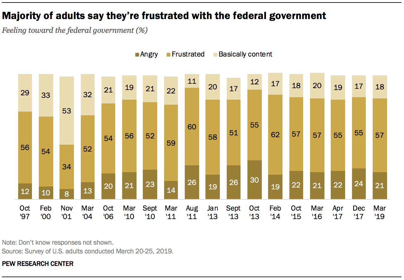 Majority of adults say they're frustrated with the federal government