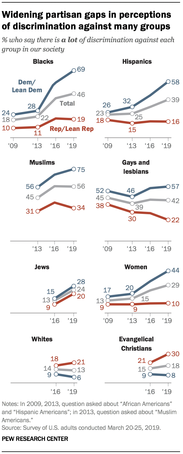 Widening partisan gaps in perceptions of discrimination against many groups
